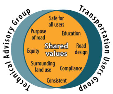 Technical Advisory Group and Transportation Users Group share speed limit values: Safe for all users, Education, Road design, Compliance, Consistent, Surrounding land use, Equity, Purpose of road.